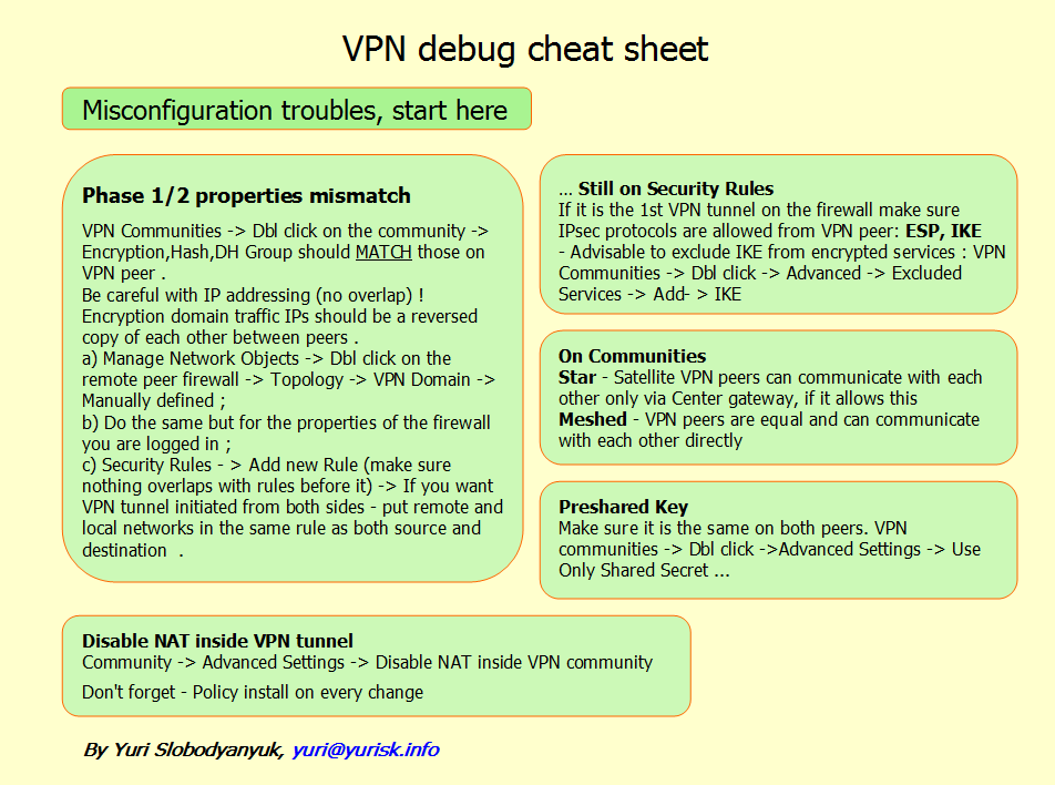 Checkpoint cli commands cheat sheet